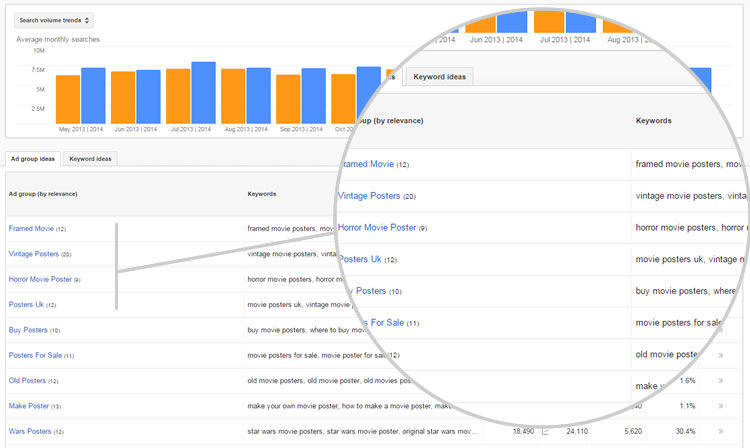 blogging niche - google keyword planner - what people are searching for
