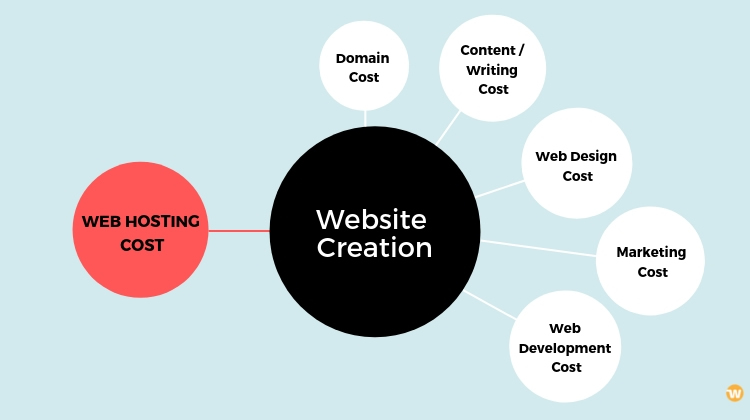 Overall Website Creation Costs