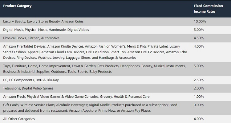 Amazon Affiliates mostly earn low commission rates selling hard products.