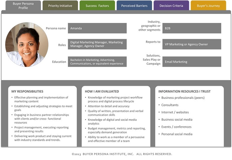 example of a customer persona below.