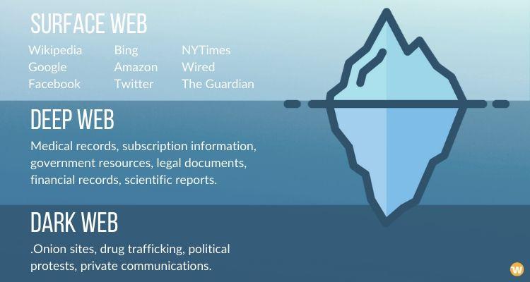 Surface Web, Deep Weeb, and Dark Web in a glance - visual summary.