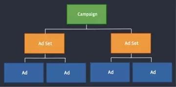 Facebook Campagne Ads