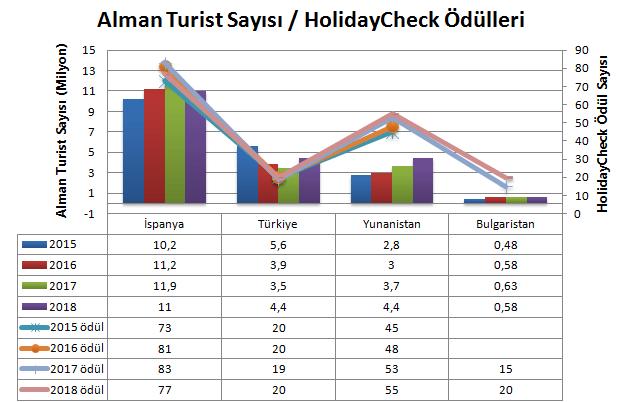 Alman Turist Sayısı / HolidayCheck Ödülleri