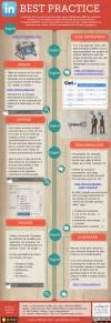 LinkedIn Meilleures Pratiques Marketing B2B  WEBLEADS TRACKER pour les Experts
