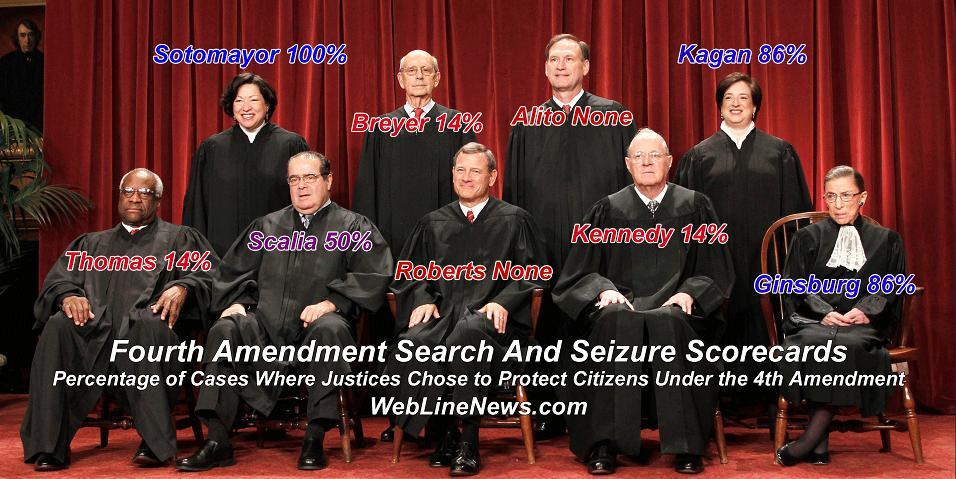 Fourth Amendment: Search and Seizure Scorecards on Supreme Court Justices Using 26 Cases