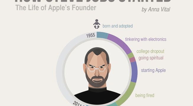 [infoGraphics] The Life of Visionary – Steve Jobs