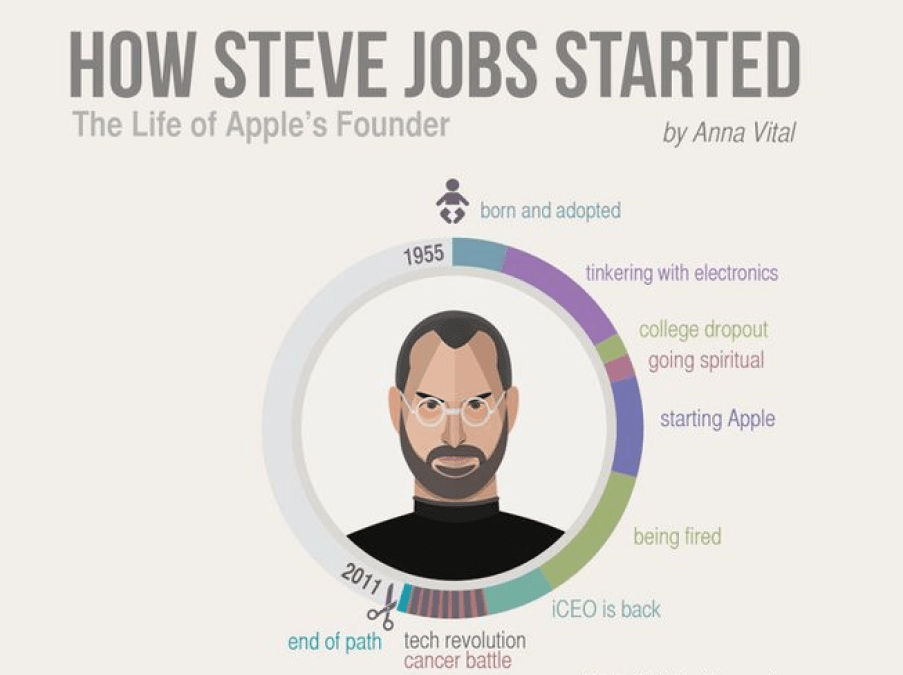 The Life of Visionary - Steve Jobs