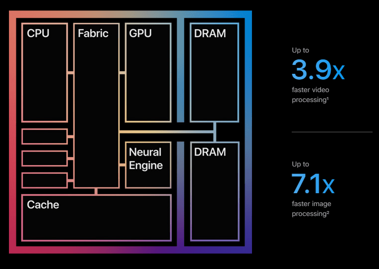 Apple M1 chip layout and claims of 3.7x improvements in performance