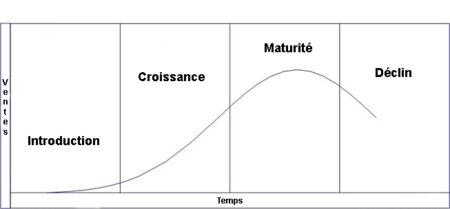 Cycle de vie de produit