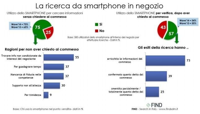 Ricerche da Mobile e da desktop: differenze