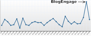 BlogEngage Stats