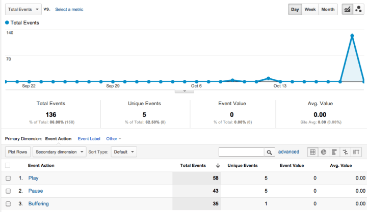 YouTube Video Tracking in Google Analytics