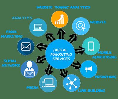 Digital Marketing Services company in Delhi