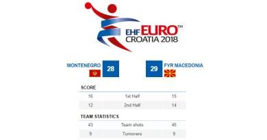 Македонија подобра и од Црна Гора