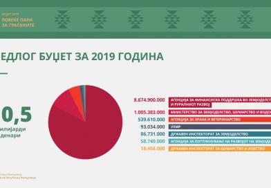 Николовски го презентираше Буџетот за 2019 за земјоделство – 5 милиони евра повеќе за капитални проекти во водостопанството