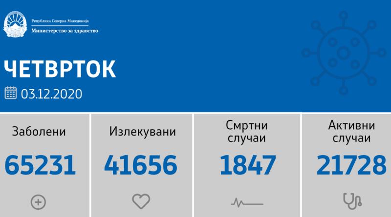 1342 нови случаи на ковид-19, починати се 22 лица