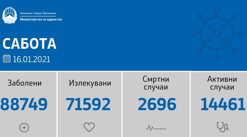 361 нови случаи на ковид-19, починати се 14 лица