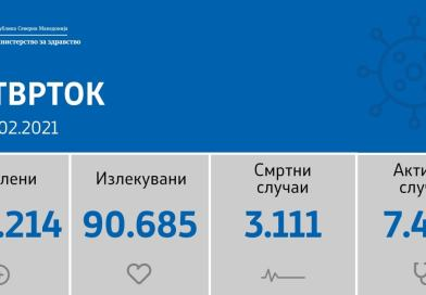 582 нови случаи на ковид-19, починати се 13 лица