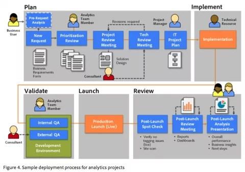 Successful Digital Analytics Project Workflow