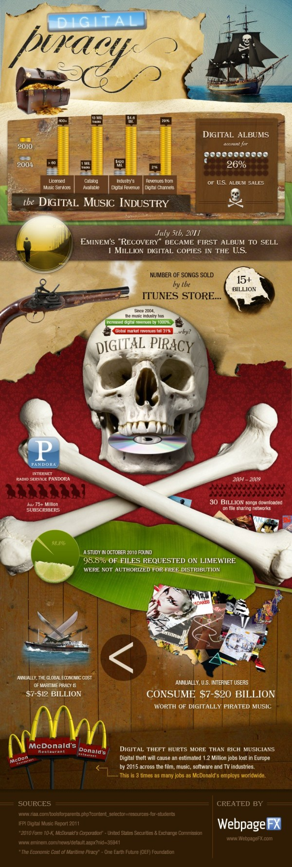 Online Piracy in the Music Industry