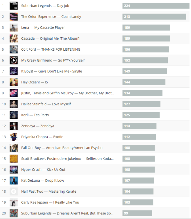 last.fm top albums in 2015 list