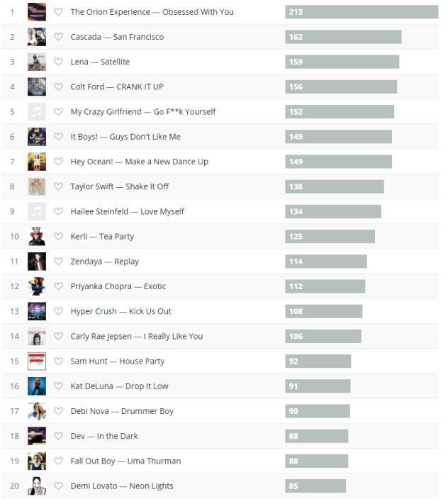 last.fm top songs of 2015