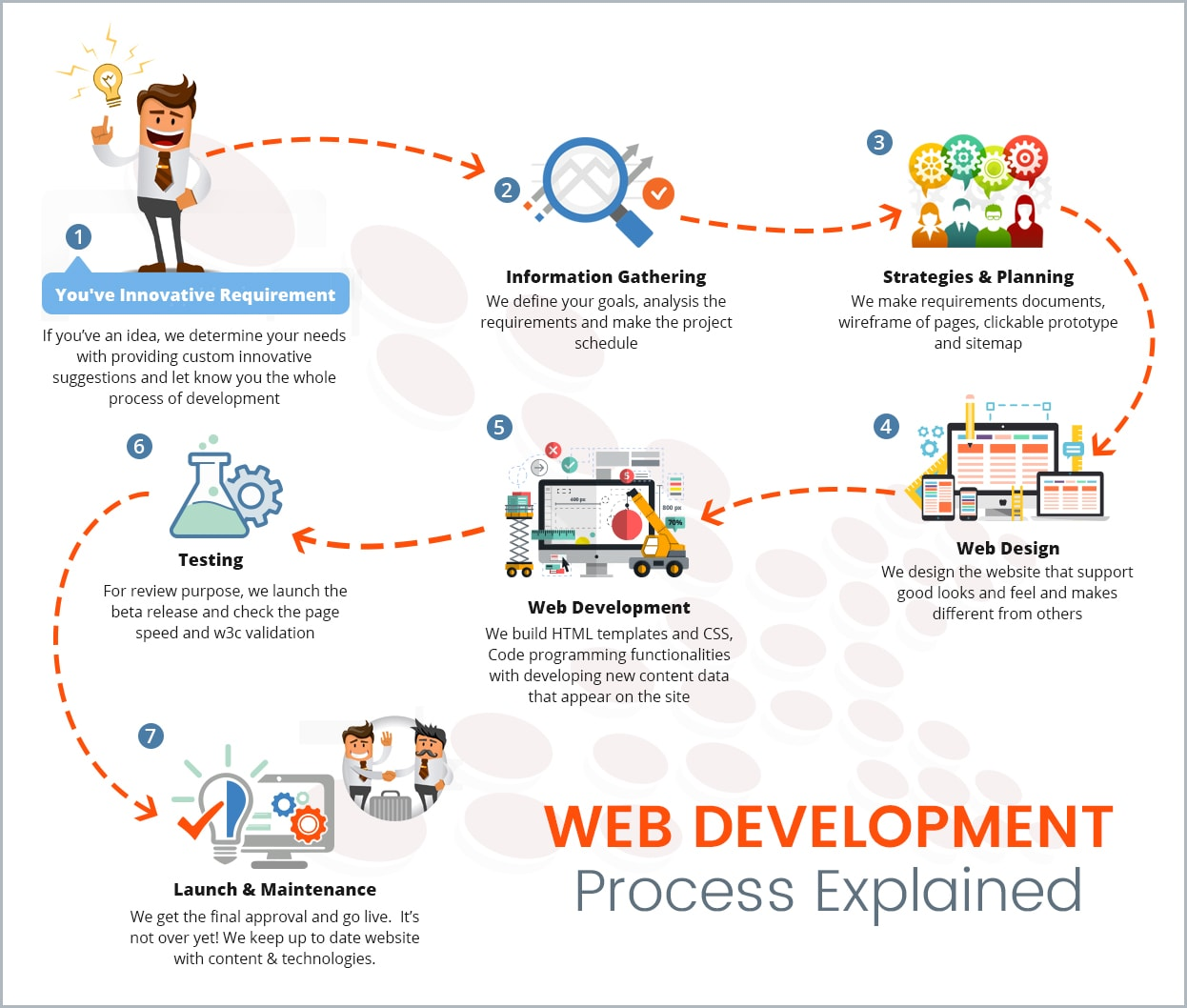 Website Development Process Explained
