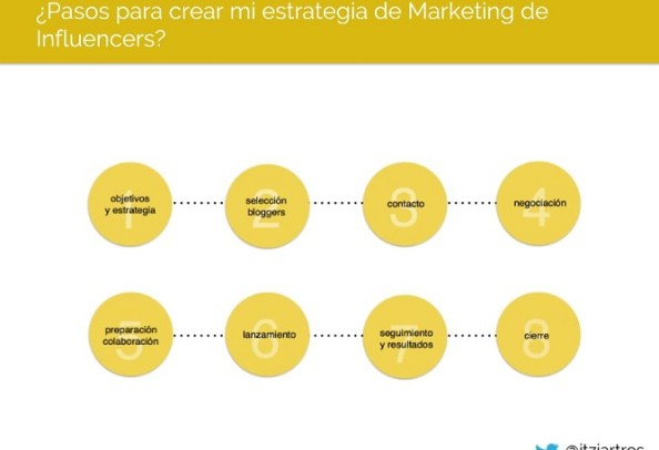 marketing-influencers