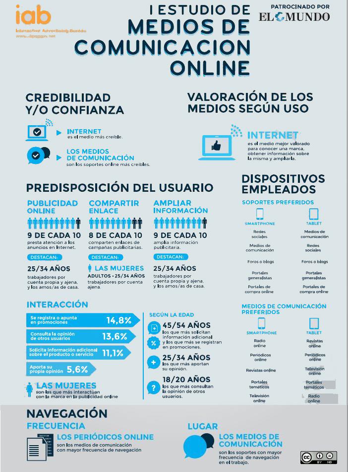 Infografía del Estudio de Medios de Comunicación Online