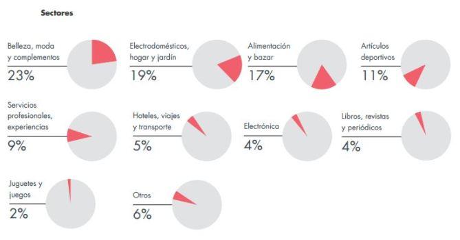 Sectores-ecommerce-espana