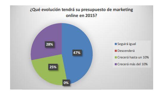 presupuesto-marketing-online-ecommerce
