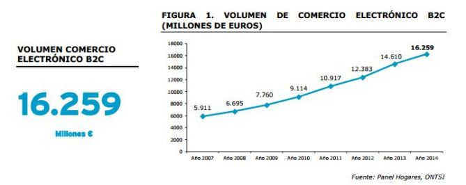 volumen-comercio-electronico-2015