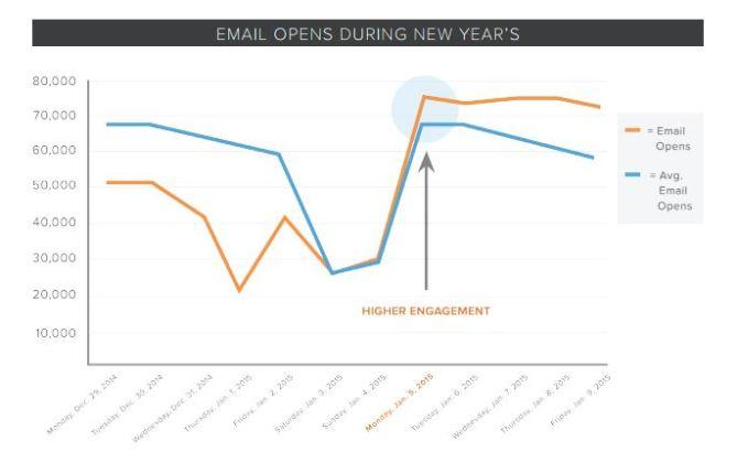Aperturas de email año nuevo