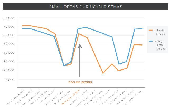 Estadística de vacaciones de Navidad