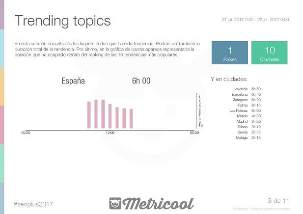 seoplus-trending-topic