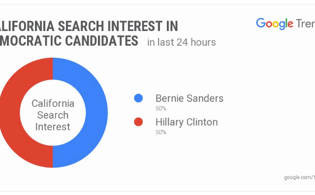 Google Trends Tied For Hillary Clinton & Bernie Sanders In California