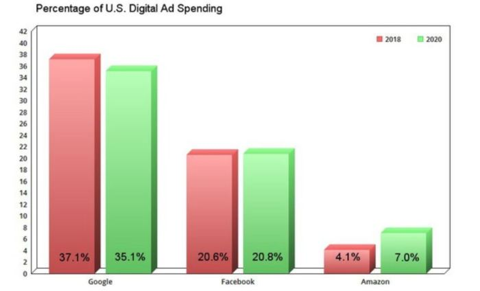 Amazon Emerges as a Major Player in Digital Advertising