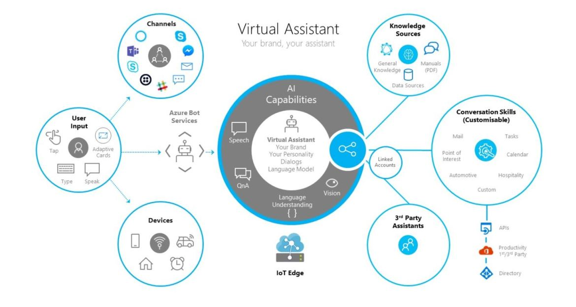Microsoft Rolls Out Tool for Brands to Build Their Own AI-Powered Virtual Assistant