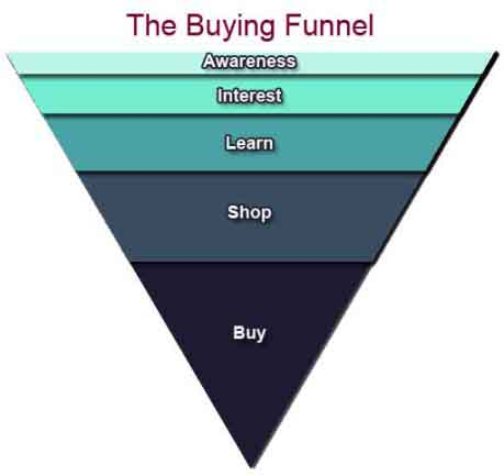 WebProNJ - Buying Funnel