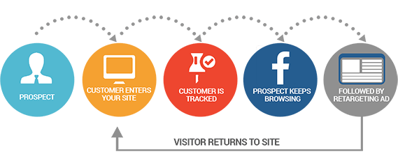ReMarketing - Web Pro NJ