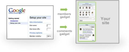 Choix des widgets Google Friend Connect