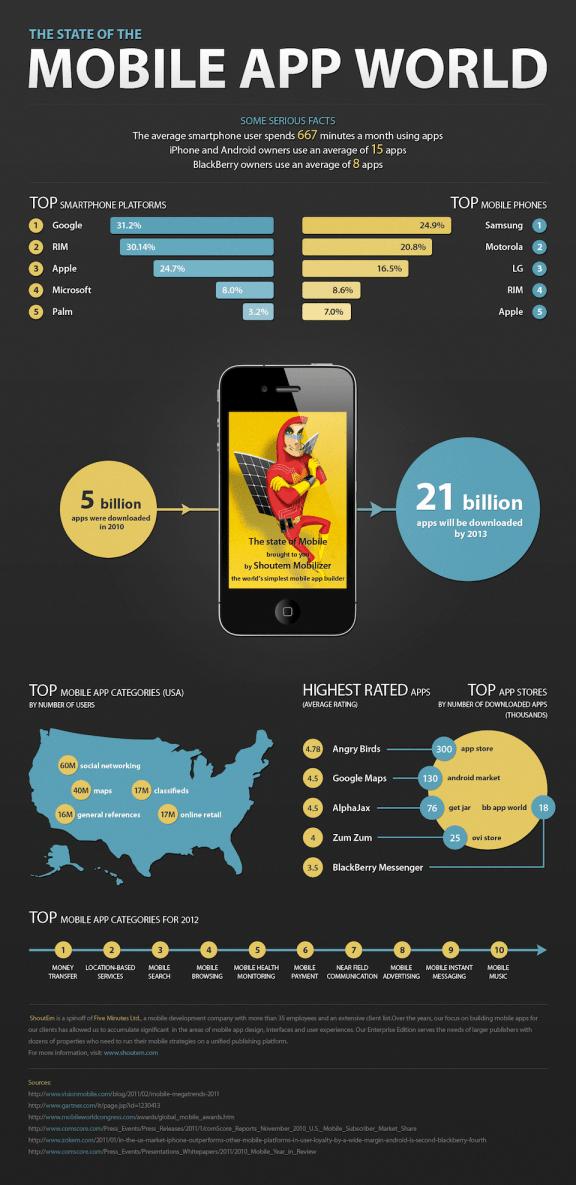 Mobil Uygulama Dünyası