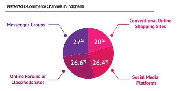 Preferred E-Commerce Channels in Indonesia