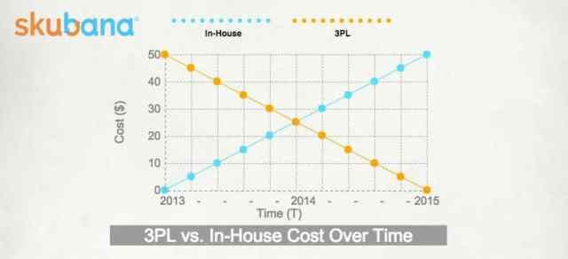 3PL vs In-House Cost Over Time
