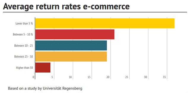 Average return rates ecommerce
