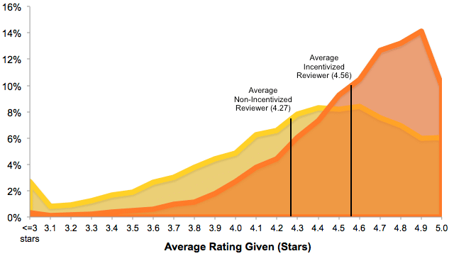 Average rating given by reviewers
