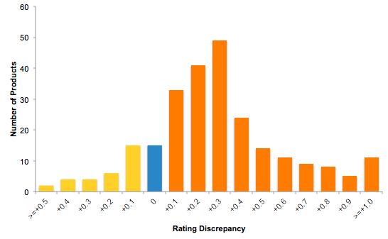 Distribution of rating discrepancies