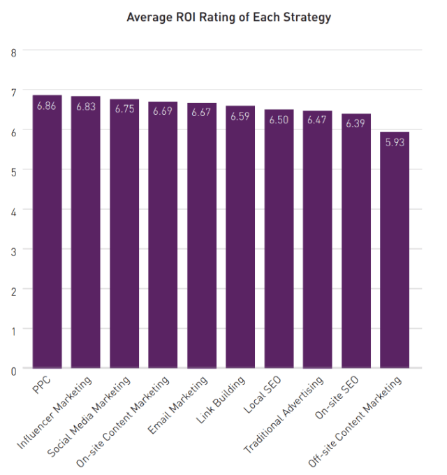Average ROI of marketing strategies