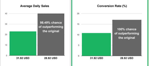 Amazon Listing Conversion Optimization: The Essential Guide