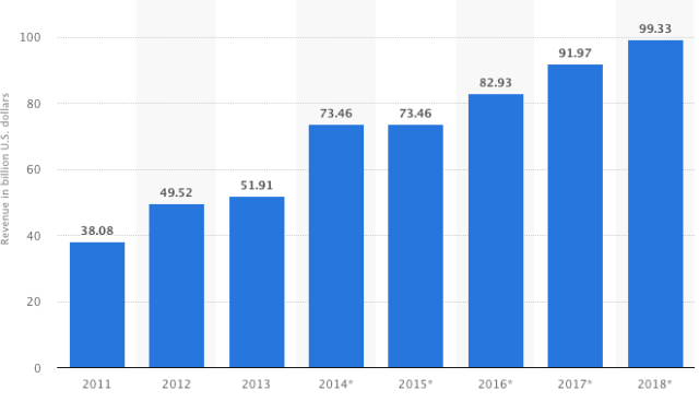 Graph - ecommerce in Germany from 2011 to 2018